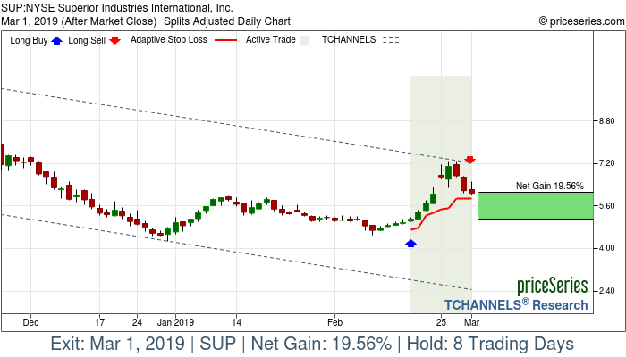 Trade Chart SUP Feb 15, 2019, priceSeries