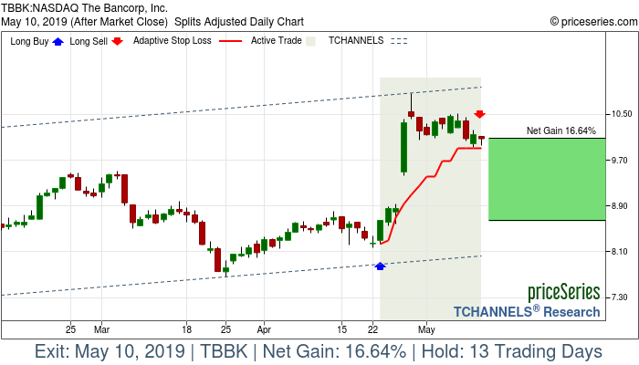 Trade Chart TBBK Apr 23, 2019, priceSeries