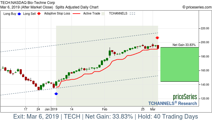Trade Chart TECH Jan 4, 2019, priceSeries