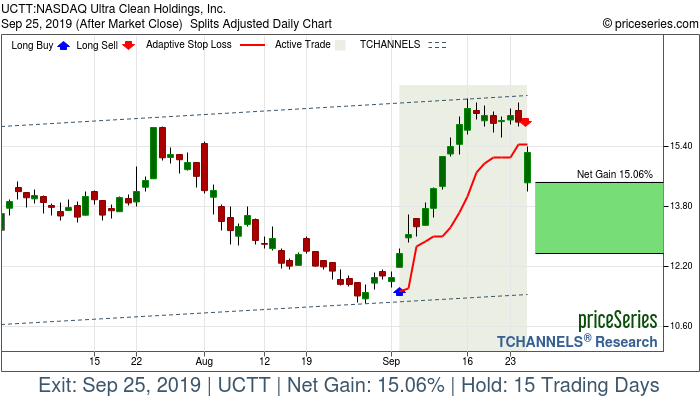 Trade Chart UCTT Sep 4, 2019, priceSeries