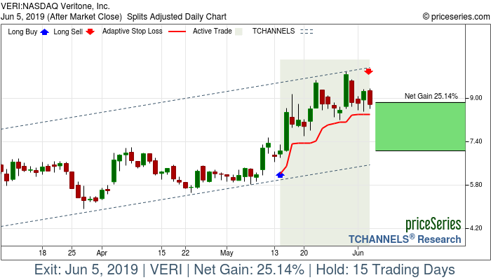Trade Chart VERI May 14, 2019, priceSeries