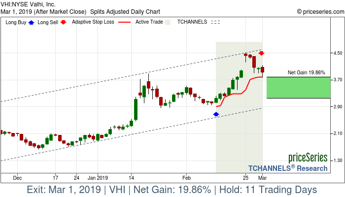 Trade Chart VHI Feb 12, 2019, priceSeries