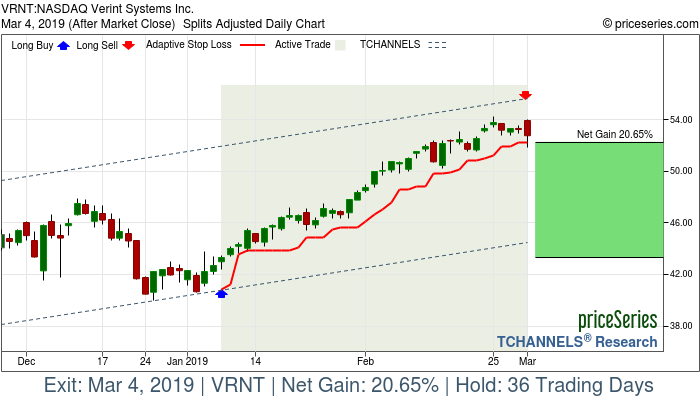 Trade Chart VRNT Jan 8, 2019, priceSeries
