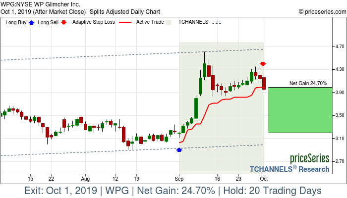 Trade Chart WPG Sep 3, 2019, priceSeries
