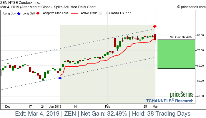 Trade Chart ZEN Jan 4, 2019, priceSeries