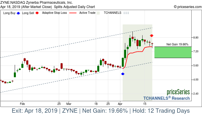 Trade Chart ZYNE Apr 2, 2019, priceSeries